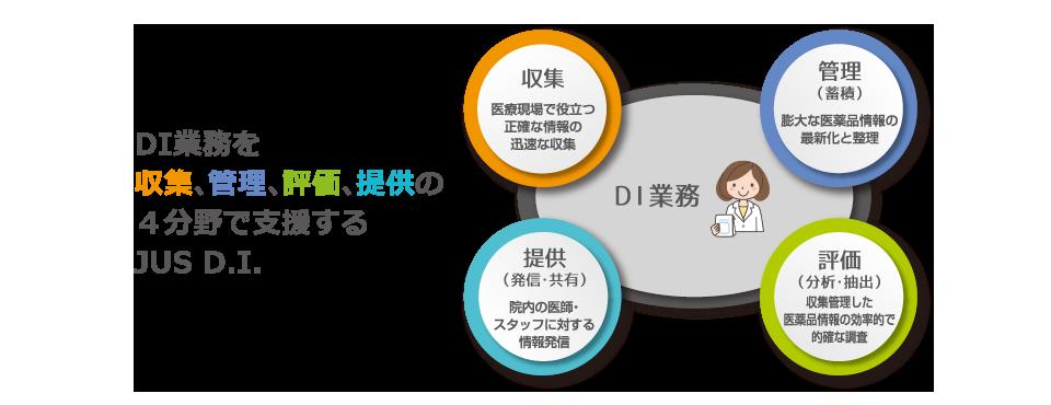 DI業務を収集、管理、評価、提供の4分野で支援するJUS D.I.